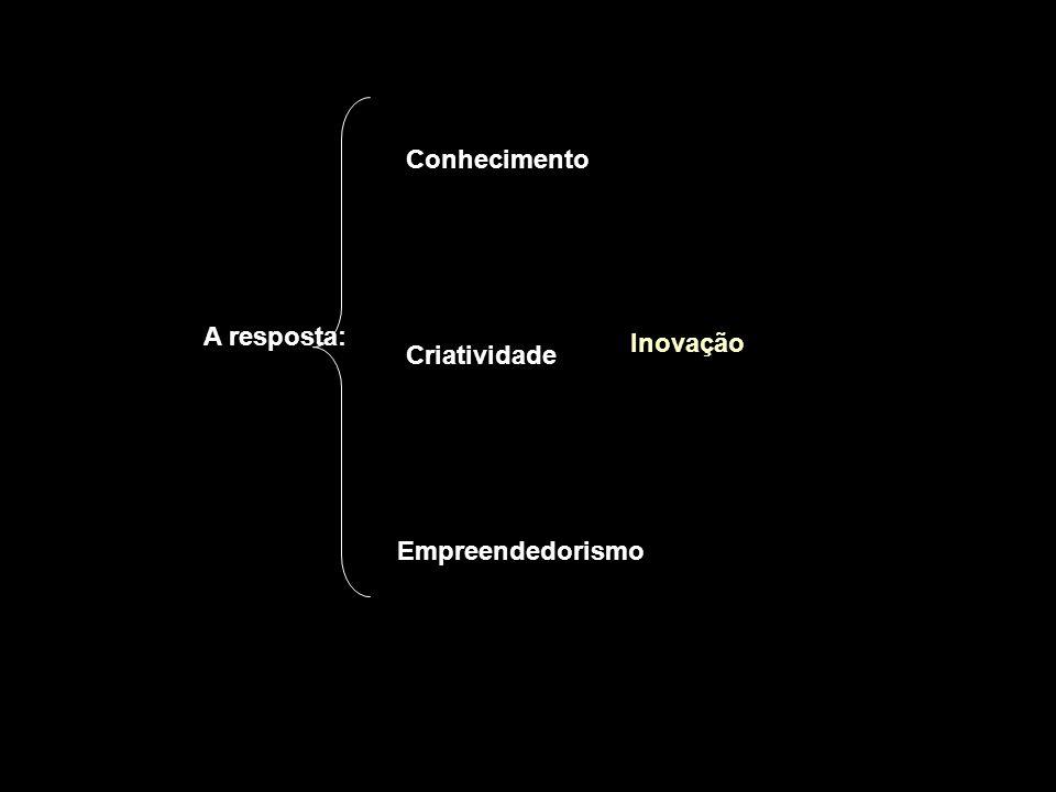 A resposta: Inovação Conhecimento Criatividade Empreendedorismo