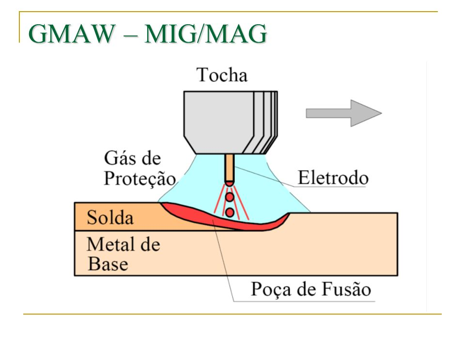 A proteção do arco e poça de fusão é obtida por um gás ou mistura de gases.