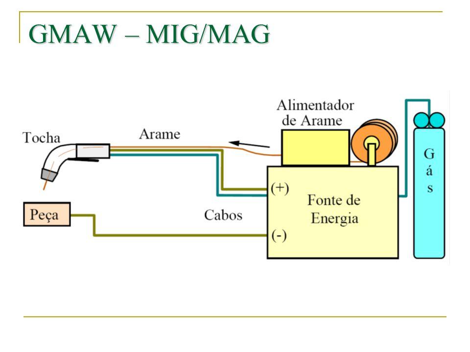 Vantagens e limitações Processo com eletrodo contínuo.