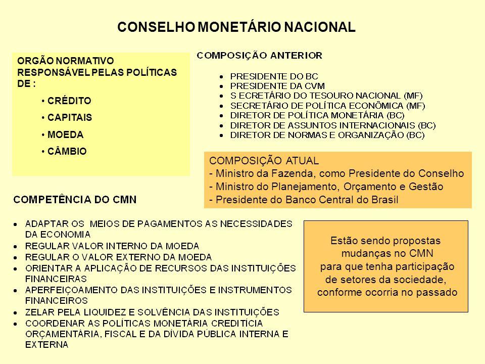 CONSELHO MONETÁRIO NACIONAL ORGÃO NORMATIVO RESPONSÁVEL PELAS POLÍTICAS DE : CRÉDITO CAPITAIS MOEDA CÂMBIO COMPOSIÇÃO ATUAL - Ministro da Fazenda, com