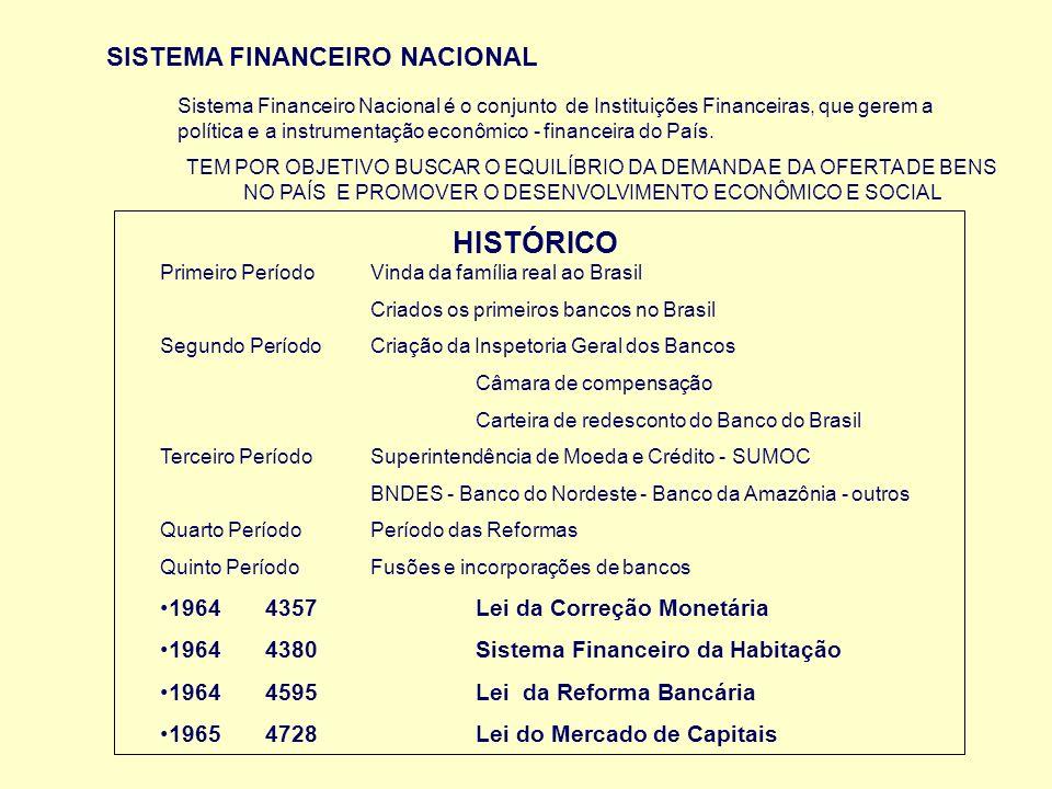SISTEMA FINANCEIRO NACIONAL Sistema Financeiro Nacional é o conjunto de Instituições Financeiras, que gerem a política e a instrumentação econômico -