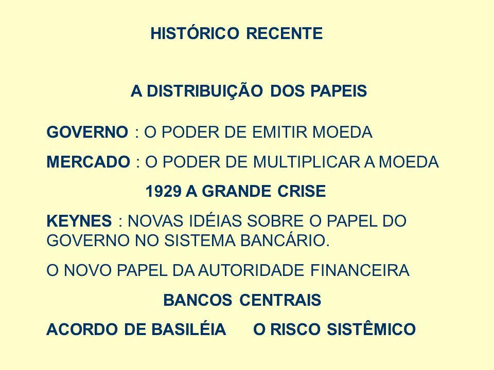 HISTÓRICO RECENTE A DISTRIBUIÇÃO DOS PAPEIS GOVERNO : O PODER DE EMITIR MOEDA MERCADO : O PODER DE MULTIPLICAR A MOEDA 1929 A GRANDE CRISE KEYNES : NO