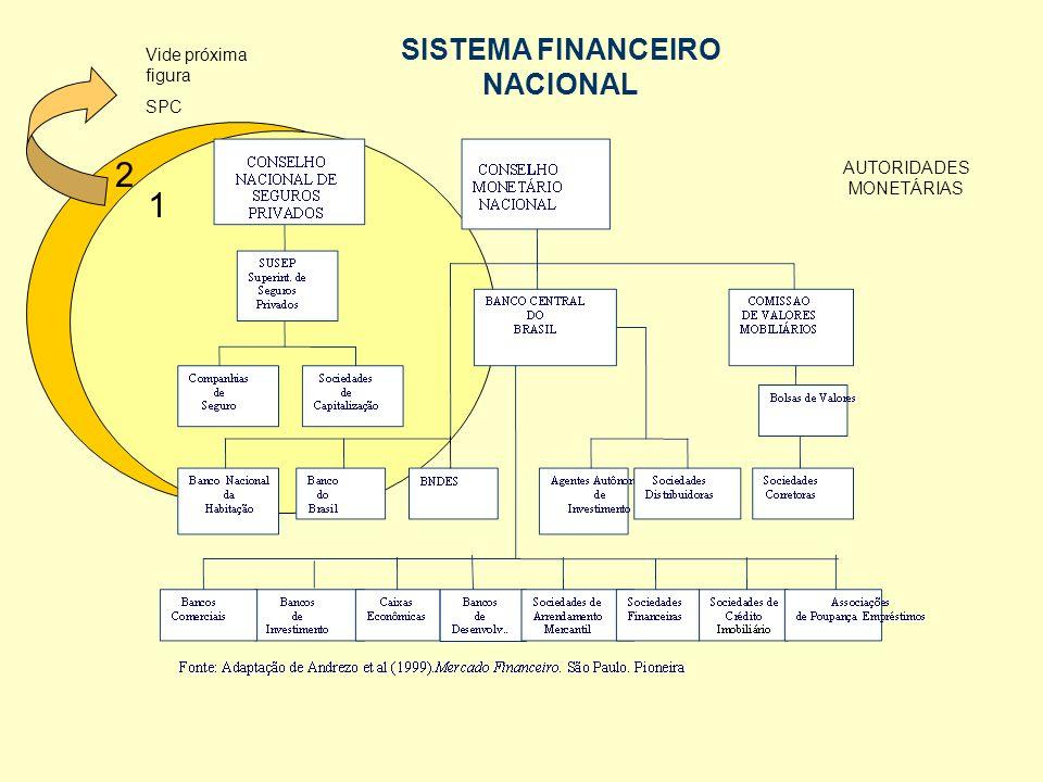 ESTRUTURA DO SISTEMA FINANCEIRO NACIONAL ÓRGÃOS DE REGULAÇÃO E FISCALIZAÇÃO INSTUITUIÇÕES FINANCEIRAS CAPTADORAS DE DEPÓSITOS À VISTA DEMAIS INSTITUIÇÕES FINANCEIRAS CMN OUTROS INTERMEDIÁRIOS OU AUXILIARES FINANCEIROS ENTIDADES DOS SISTEMAS DE PREVIDÊNCIA E SEGUROS ENTIDADES ADMINISTRADORAS DE RECUROS DE TERCEIROS BCB - Banco Central do Brasil CVM - Comissão de Valores Mobiliários SUSEP - Superintendência de Seguros Privados SPC - Secretaria de Previdência Complementar Bancos Comerciais Caixas Econômicas Companhias Hipotecárias Cooperativas de Crédito CETIP - Central de Custódia e de Liq.
