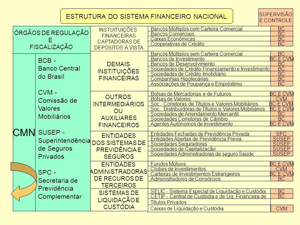 CONSELHO MONETÁRIO NACIONAL ORGÃO NORMATIVO RESPONSÁVEL PELAS POLÍTICAS DE : CRÉDITO CAPITAIS MOEDA CÂMBIO COMPOSIÇÃO ATUAL - Ministro da Fazenda, como Presidente do Conselho - Ministro do Planejamento, Orçamento e Gestão - Presidente do Banco Central do Brasil Estão sendo propostas mudanças no CMN para que tenha participação de setores da sociedade, conforme ocorria no passado