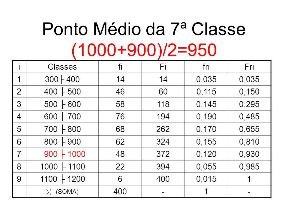 Ponto Médio da 7ª Classe (1000+900)/2=950 iClassesfiFifriFri 1300 40014 0,035 2400 50046600,1150,150 3500 600581180,1450,295 4600 700761940,1900,485 5