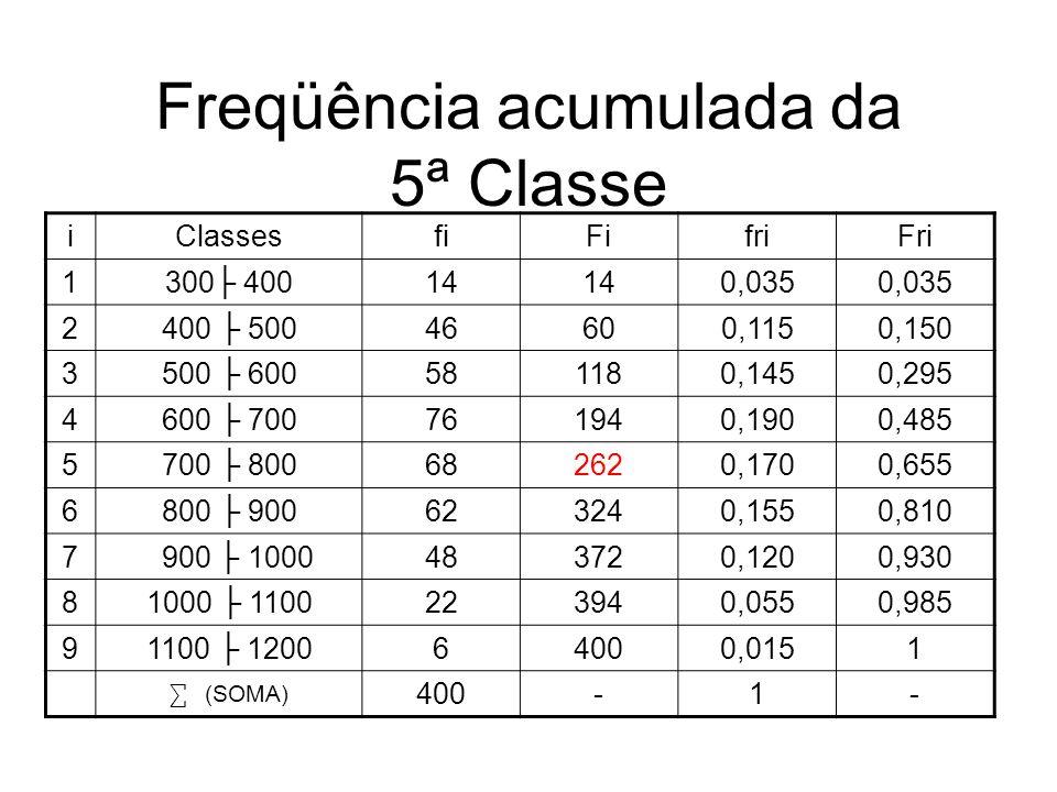 Freqüência acumulada da 5ª Classe iClassesfiFifriFri 1300 40014 0,035 2400 50046600,1150,150 3500 600581180,1450,295 4600 700761940,1900,485 5700 8006