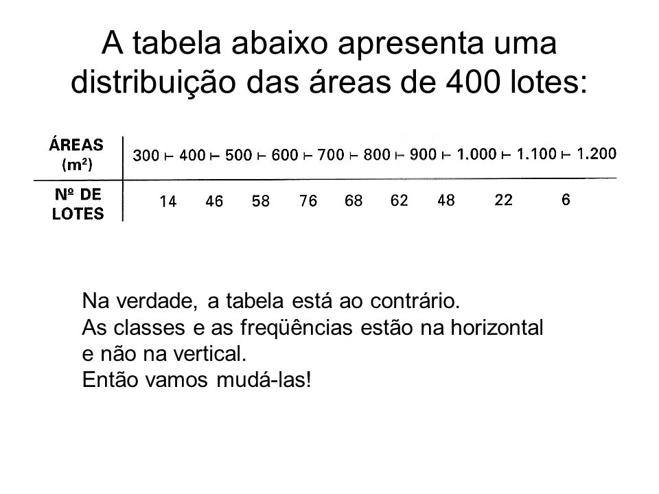 Tabela iClassesfiFifriFri 1300 40014 2400 50046 3500 60058 4600 70076 5700 80068 6800 90062 7 900 100048 81000 110022 91100 12006 (SOMA) 400