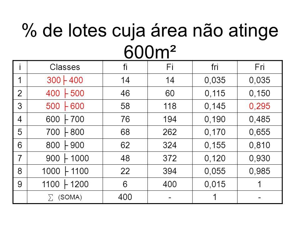 % de lotes cuja área não atinge 600m² iClassesfiFifriFri 1300 40014 0,035 2400 50046600,1150,150 3500 600581180,1450,295 4600 700761940,1900,485 5700