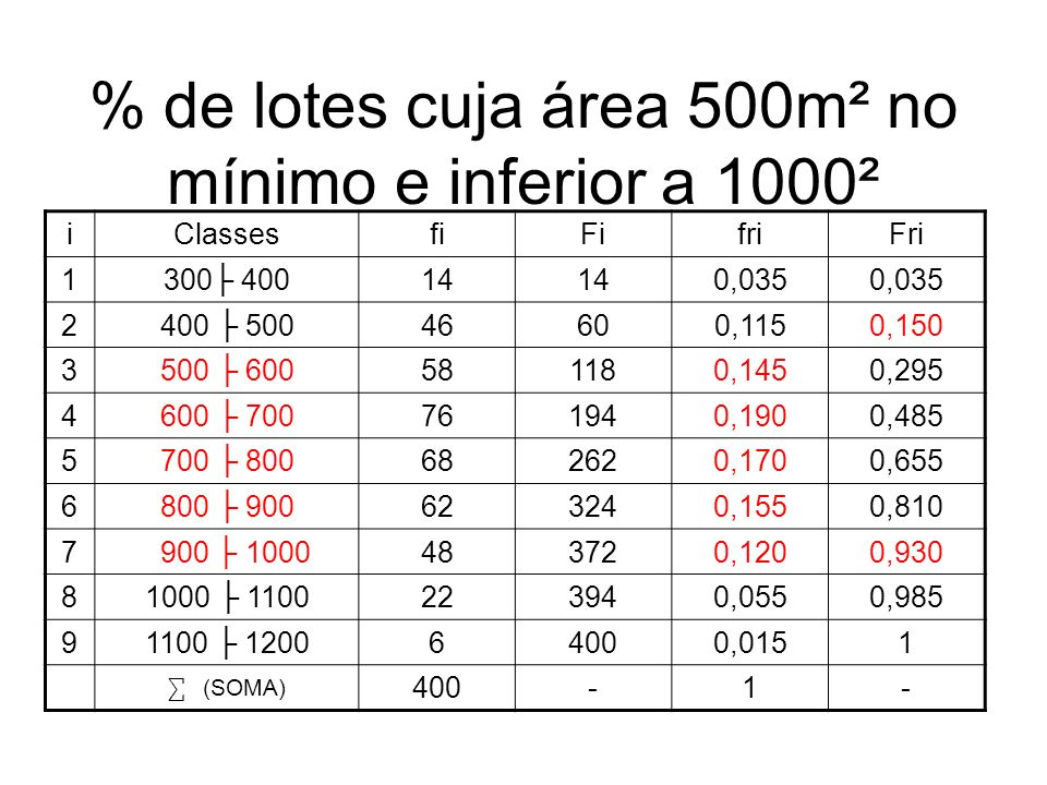 % de lotes cuja área 500m² no mínimo e inferior a 1000² iClassesfiFifriFri 1300 40014 0,035 2400 50046600,1150,150 3500 600581180,1450,295 4600 700761