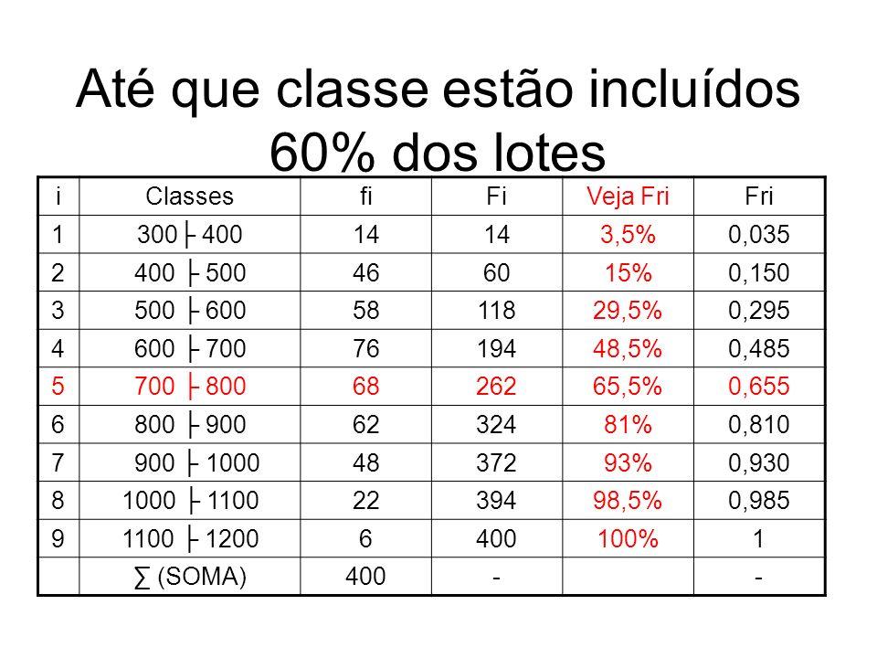 Até que classe estão incluídos 60% dos lotes iClassesfiFiVeja FriFri 1300 40014 3,5%0,035 2400 500466015%0,150 3500 6005811829,5%0,295 4600 7007619448