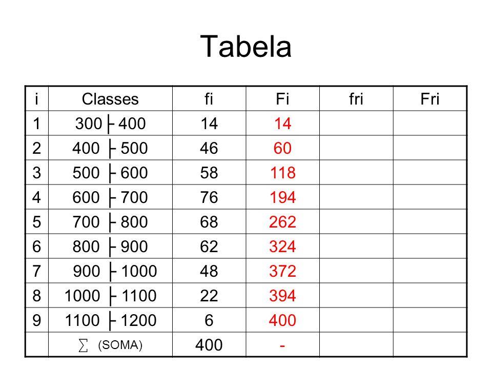 Tabela iClassesfiFifriFri 1300 40014 14/400 2400 500466046/400 3500 6005811858/400 4600 70076194...