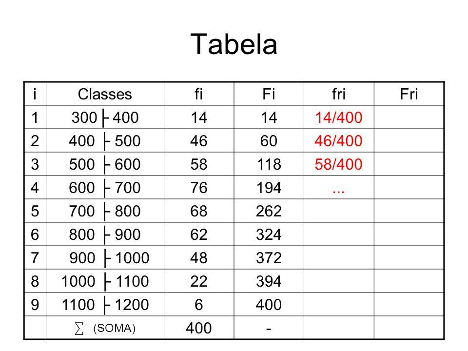Tabela iClassesfiFifriFri 1300 40014 14/400 2400 500466046/400 3500 6005811858/400 4600 70076194... 5700 80068262 6800 90062324 7 900 100048372 81000