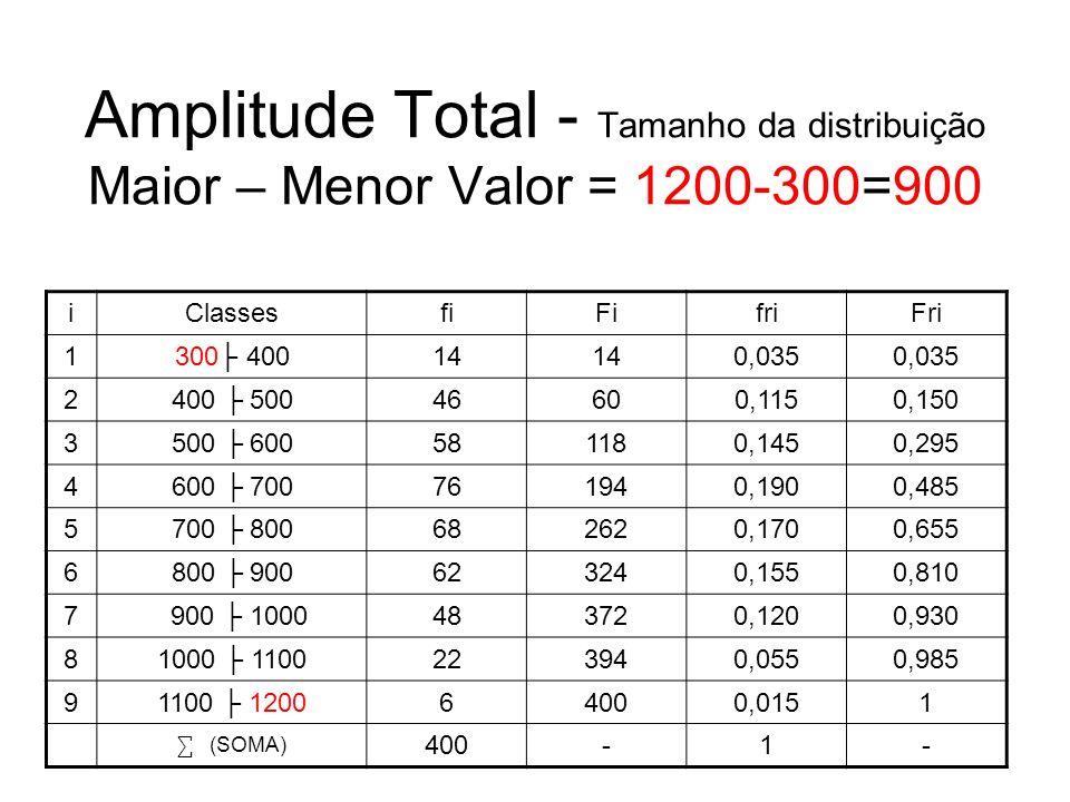 Amplitude Total - Tamanho da distribuição Maior – Menor Valor = 1200-300=900 iClassesfiFifriFri 1300 40014 0,035 2400 50046600,1150,150 3500 600581180