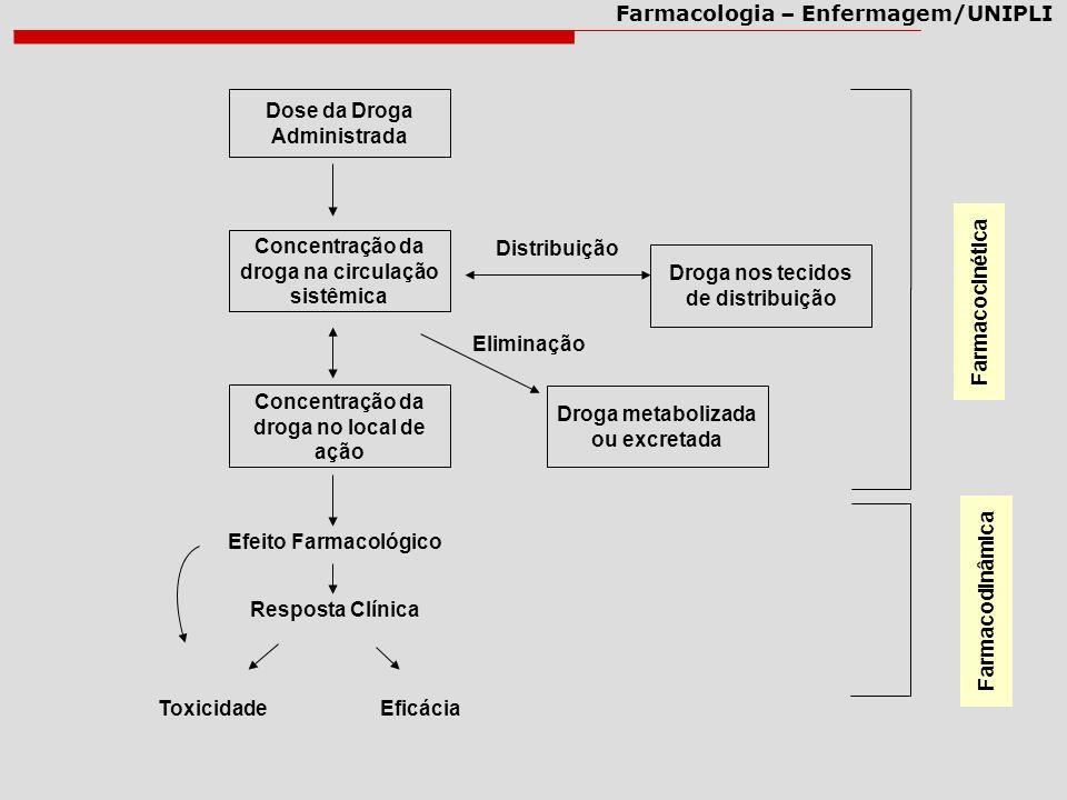 Farmacologia – Enfermagem/UNIPLI Dose da Droga Administrada Concentração da droga na circulação sistêmica Concentração da droga no local de ação Efeit