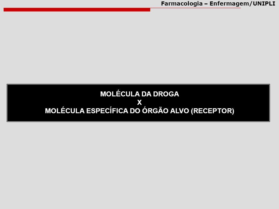 Farmacologia – Enfermagem/UNIPLI MOLÉCULA DA DROGA X MOLÉCULA ESPECÍFICA DO ÓRGÃO ALVO (RECEPTOR)