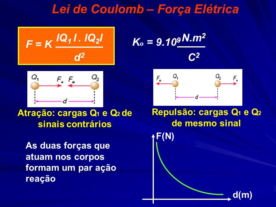 Lei de Coulomb – Força Elétrica F = K lQ 1 l. lQ 2 l d 2 K o = 9.10 9 N.m 2 C 2 As duas forças que atuam nos corpos formam um par ação reação F(N) d(m