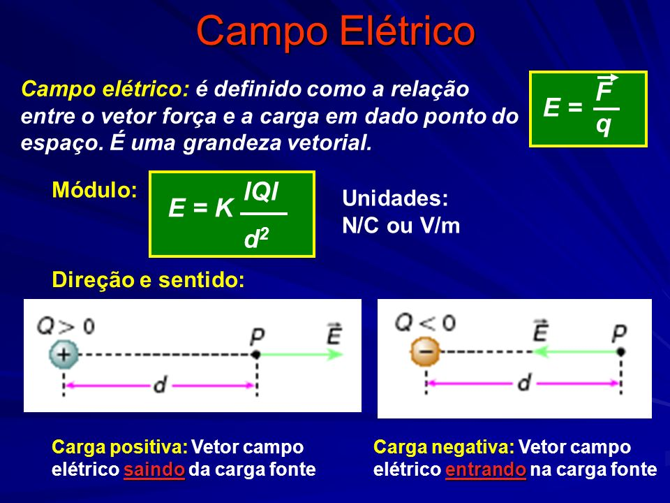 Campo Elétrico Campo elétrico: é definido como a relação entre o vetor força e a carga em dado ponto do espaço. É uma grandeza vetorial. E = K lQl d 2