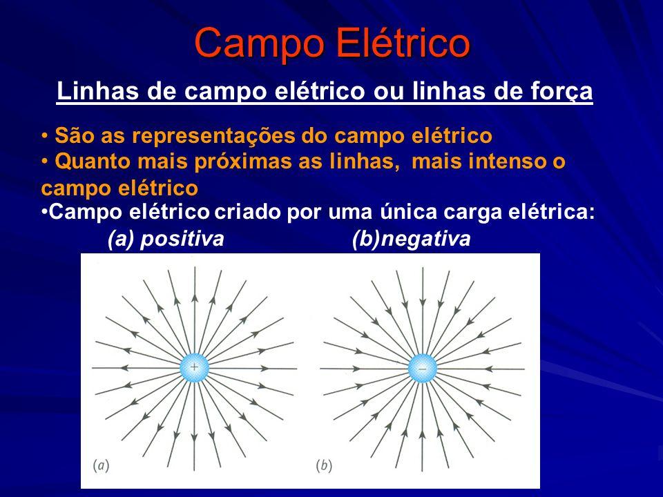 Campo Elétrico Linhas de campo elétrico ou linhas de força São as representações do campo elétrico Quanto mais próximas as linhas, mais intenso o camp