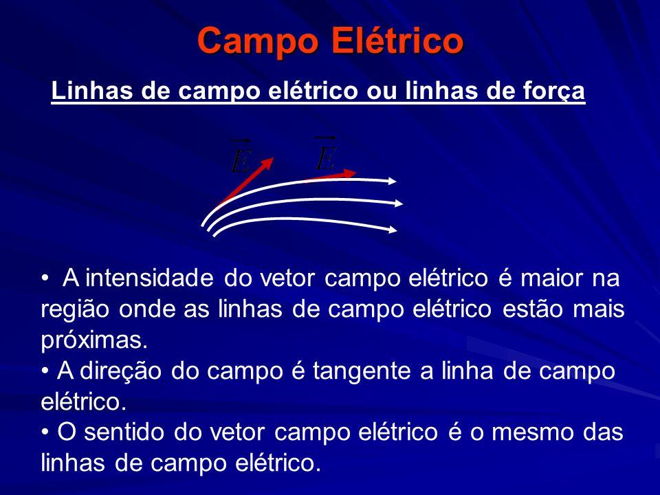 Campo Elétrico A intensidade do vetor campo elétrico é maior na região onde as linhas de campo elétrico estão mais próximas. A direção do campo é tang