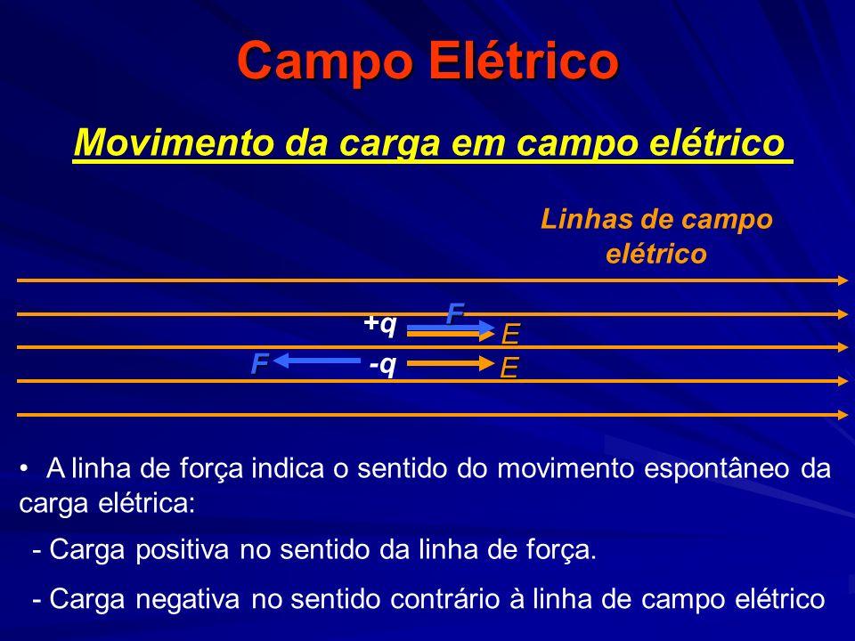 Campo Elétrico A linha de força indica o sentido do movimento espontâneo da carga elétrica: +q Movimento da carga em campo elétrico -q Linhas de campo