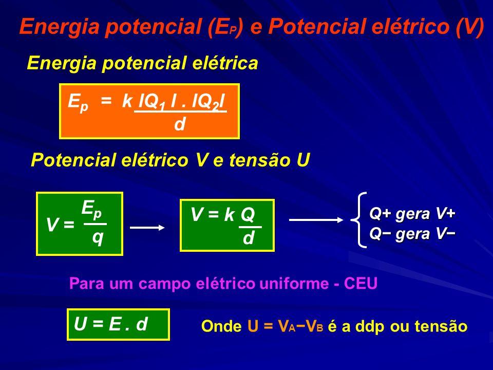E p = k lQ 1 l. lQ 2 l d Energia potencial elétrica Potencial elétrico V e tensão U U = E. d V = E p q V = k Q d Onde U = V A V B é a ddp ou tensão Q+