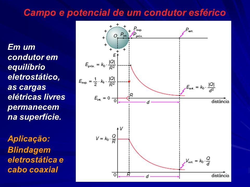 Campo e potencial de um condutor esférico Em um condutor em equilíbrio eletrostático, as cargas elétricas livres permanecem na superfície. Aplicação: