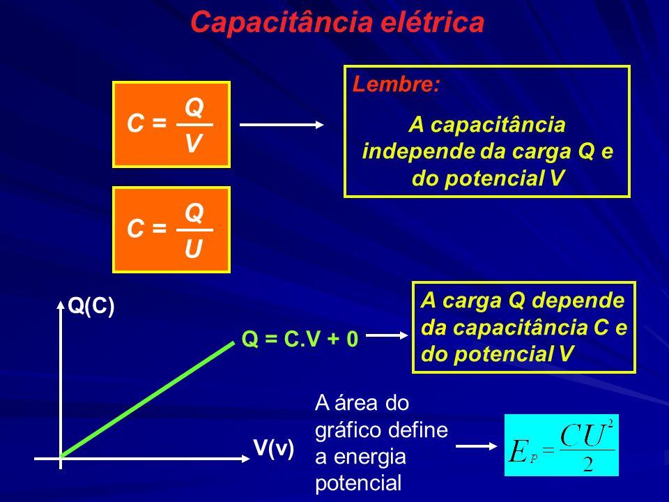 Capacitância elétrica C = QVQV Lembre: A capacitância independe da carga Q e do potencial V Q(C) V(v) Q = C.V + 0 C = QUQU A carga Q depende da capaci