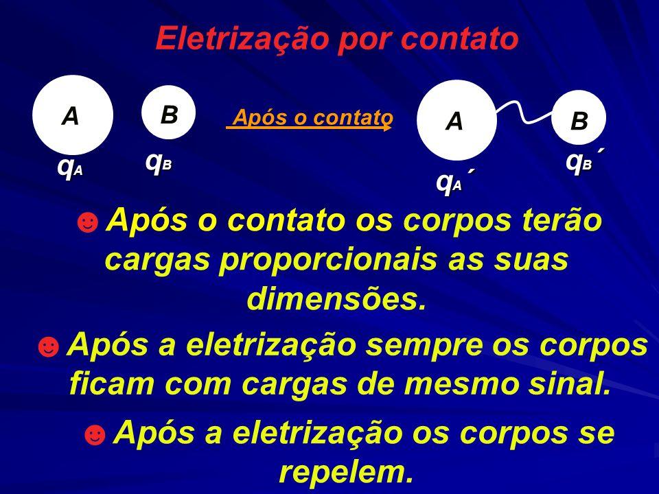 Eletrização por contato Após a eletrização sempre os corpos ficam com cargas de mesmo sinal. Após o contato os corpos terão cargas proporcionais as su