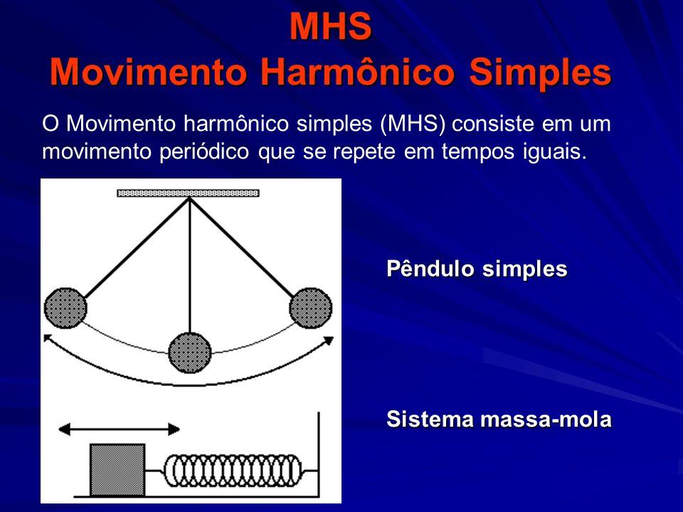 MHS Período do pêndulo simples Período do oscilador massa – mola T = 2π m k T = 2π LgLg Depende o comprimento do fio e independe da massa do corpo ou da amplitude depende da massa do corpo e independe da amplitude