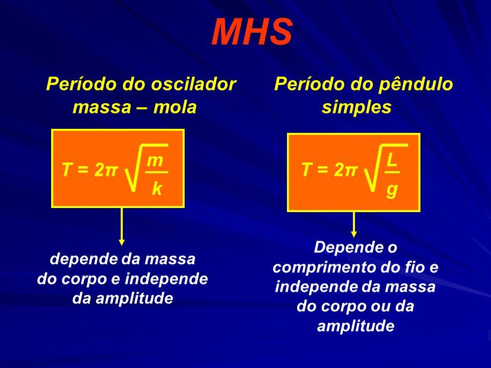 Exemplo Solução: O período de oscilação é dado por: X (PEIES 97) Considere um corpo fixo a uma mola e em movimento harmônico simples sobre um plano horizontal sem atrito, conforme ilustra a figura.