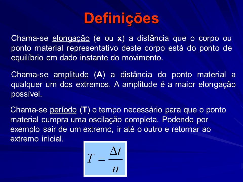 Definições Chama-se freqüência (f) o numero de oscilações realizadas pelo ponto material em certo intervalo de tempo Chama-se pulsação ou freqüência angular (ω) o equivalente a velocidade angular do MCU.
