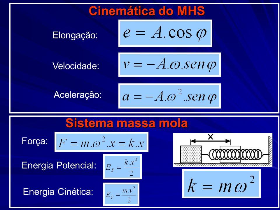 Estrema direita Posição de equilíbrio Estrema esquerda x-A0A v0 ωAωAωAωA0 a ω²A 0 F KA=mω²A 0 EcEcEcEc0 mω²A² 20 EpEpEpEpKA²20KA²2 Quadro resumo MHS