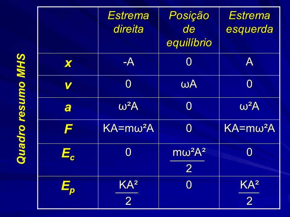 QUALIDADES FISIOLOGICAS DO SOM Timbre Sons de mesma altura e intensidade emitidos por fontes diferentes são distinguidos pelo timbre O timbre está relacionado com o formato da onda.