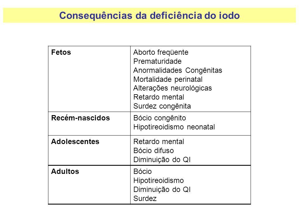 FetosAborto freqüente Prematuridade Anormalidades Congênitas Mortalidade perinatal Alterações neurológicas Retardo mental Surdez congênita Recém-nasci