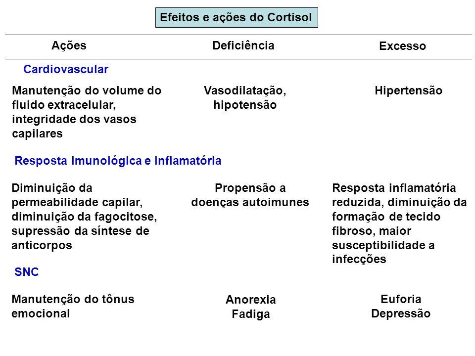 Cardiovascular Deficiência Excesso Manutenção do volume do fluido extracelular, integridade dos vasos capilares Vasodilatação, hipotensão Hipertensão