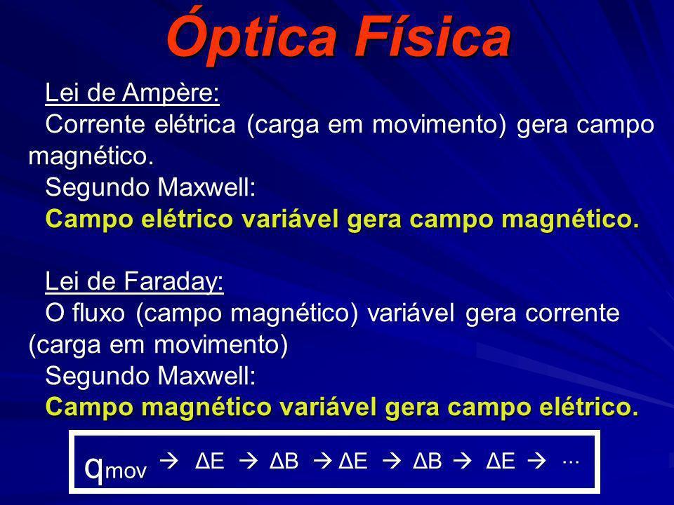 Óptica Física Lei de Ampère: Corrente elétrica (carga em movimento) gera campo magnético. Segundo Maxwell: Campo elétrico variável gera campo magnétic