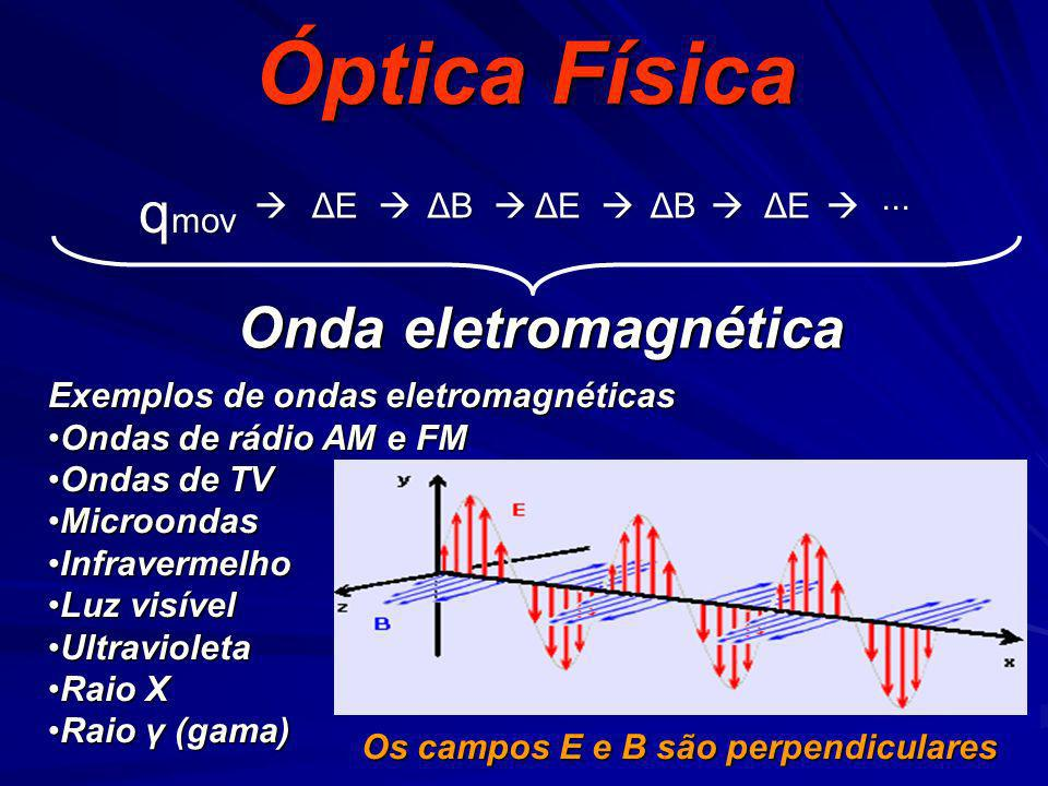 Óptica Física Onda eletromagnética Exemplos de ondas eletromagnéticas Ondas de rádio AM e FMOndas de rádio AM e FM Ondas de TVOndas de TV MicroondasMi