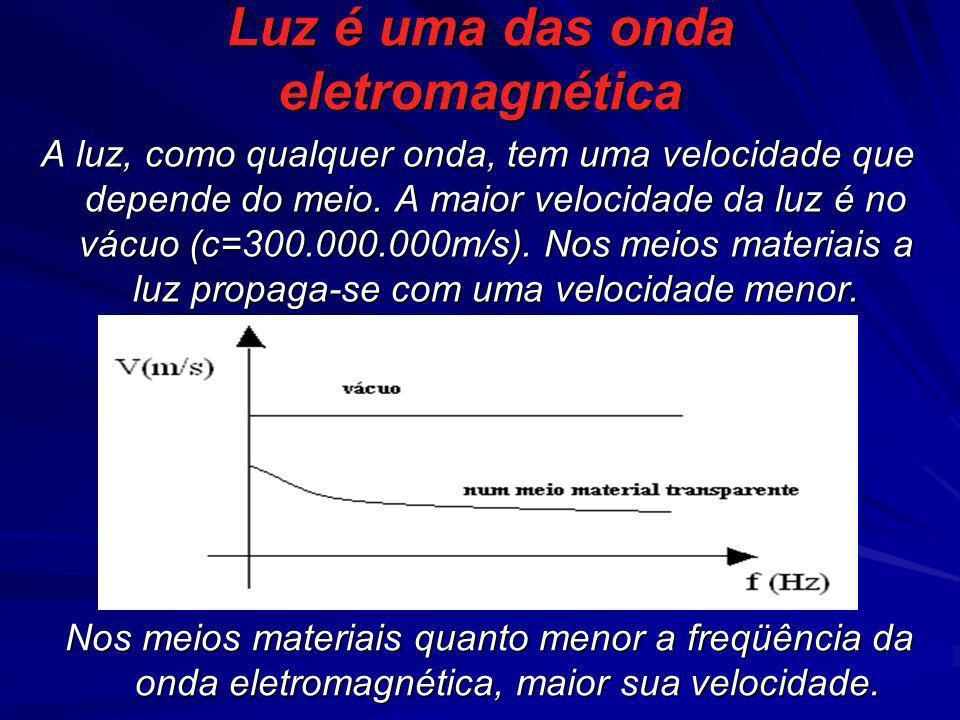 Luz é uma das onda eletromagnética A luz, como qualquer onda, tem uma velocidade que depende do meio. A maior velocidade da luz é no vácuo (c=300.000.