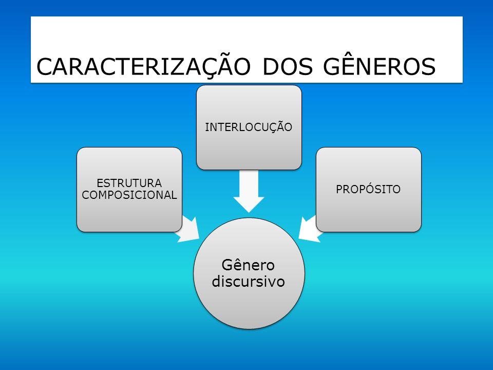 CARACTERIZAÇÃO DOS GÊNEROS Gênero discursivo ESTRUTURA COMPOSICIONAL INTERLOCUÇÃO PROPÓSITO