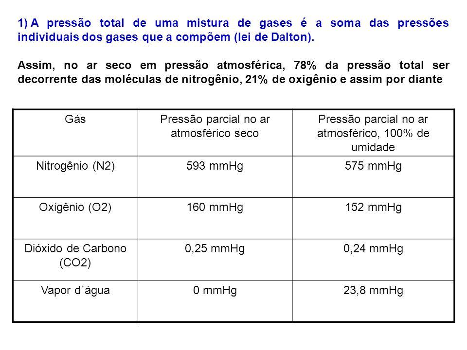 1) A pressão total de uma mistura de gases é a soma das pressões individuais dos gases que a compõem (lei de Dalton). Assim, no ar seco em pressão atm