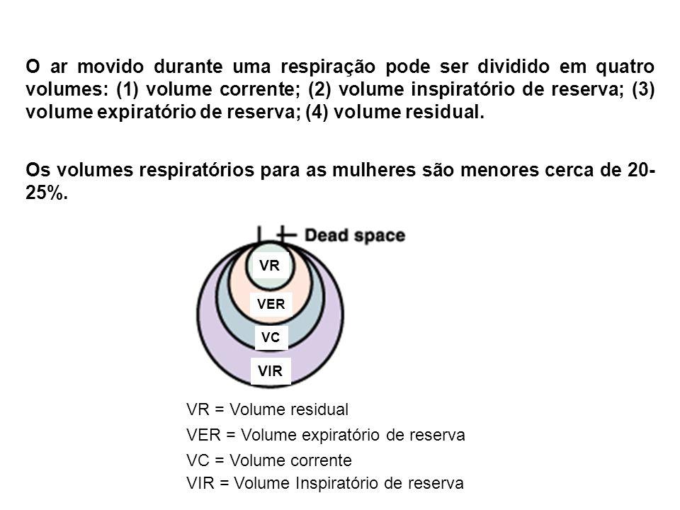 O ar movido durante uma respiração pode ser dividido em quatro volumes: (1) volume corrente; (2) volume inspiratório de reserva; (3) volume expiratóri