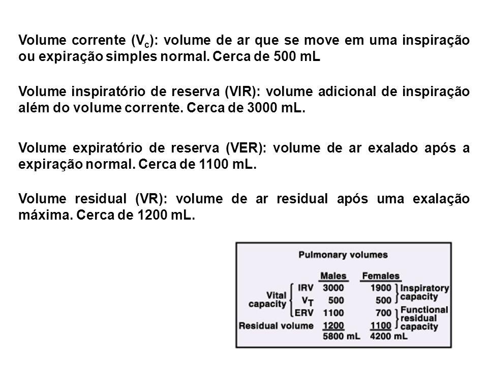 Volume corrente (V c ): volume de ar que se move em uma inspiração ou expiração simples normal. Cerca de 500 mL Volume inspiratório de reserva (VIR):