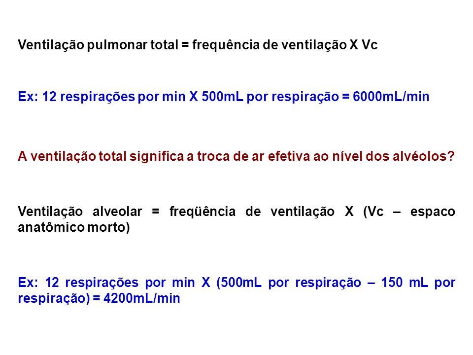 Ventilação pulmonar total = frequência de ventilação X Vc Ex: 12 respirações por min X 500mL por respiração = 6000mL/min A ventilação total significa