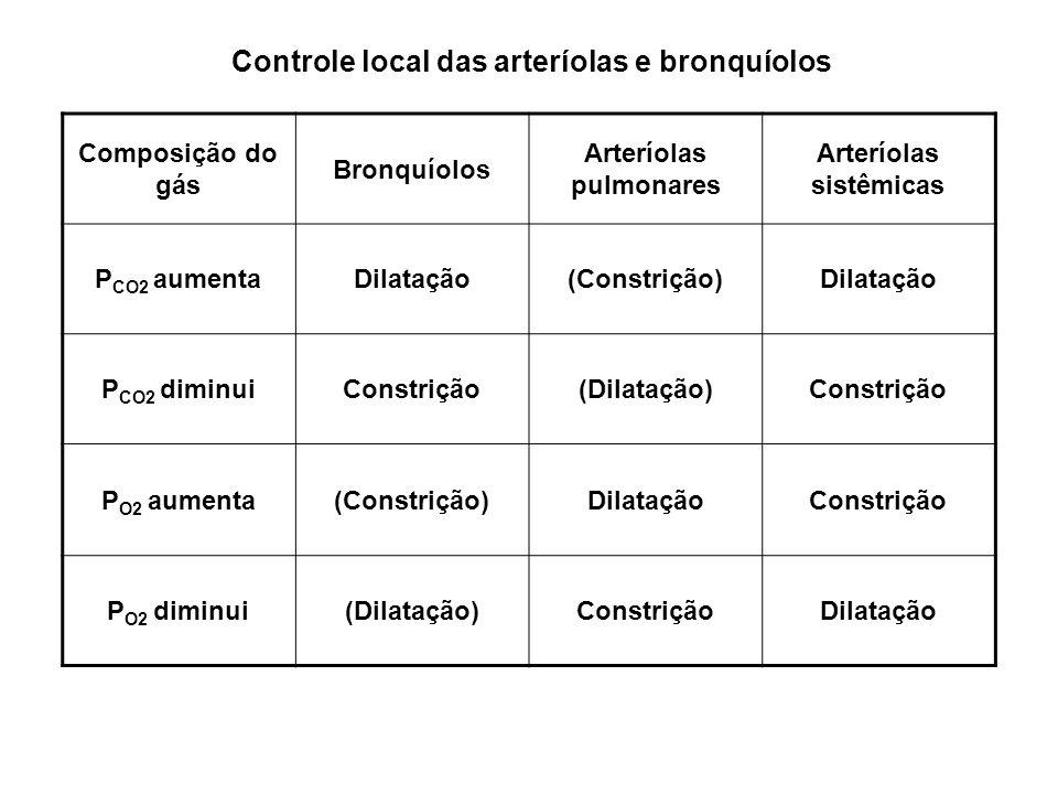 Composição do gás Bronquíolos Arteríolas pulmonares Arteríolas sistêmicas P CO2 aumentaDilatação(Constrição)Dilatação P CO2 diminuiConstrição(Dilataçã
