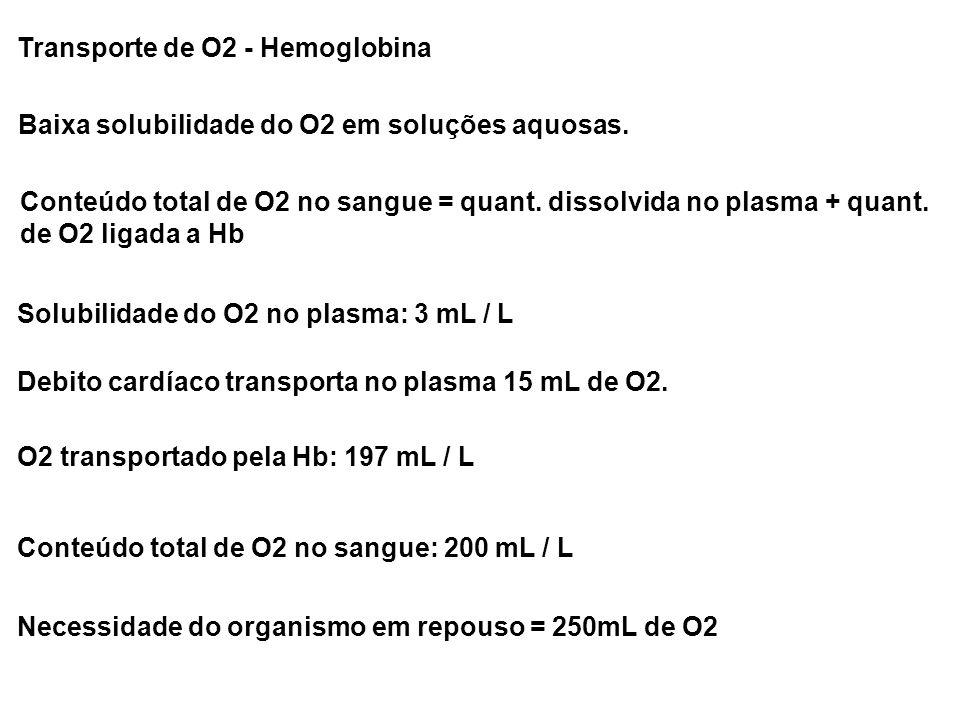 Transporte de O2 - Hemoglobina Baixa solubilidade do O2 em soluções aquosas. Conteúdo total de O2 no sangue = quant. dissolvida no plasma + quant. de