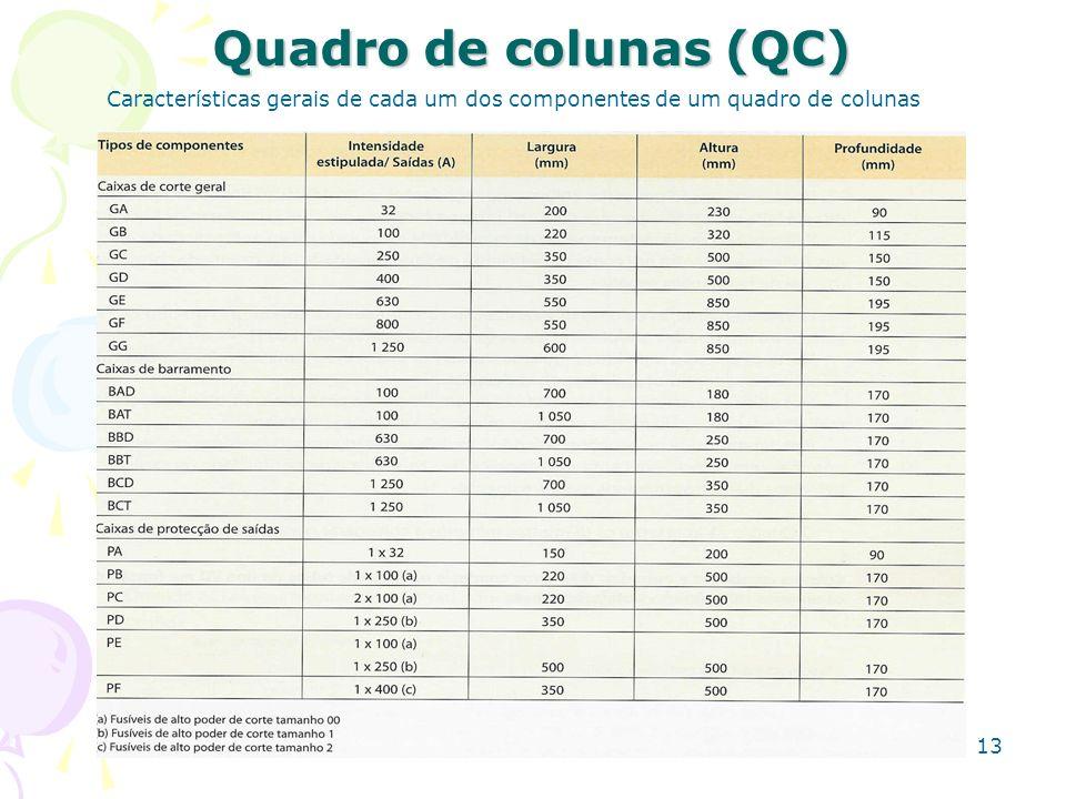 13 Quadro de colunas (QC) Características gerais de cada um dos componentes de um quadro de colunas