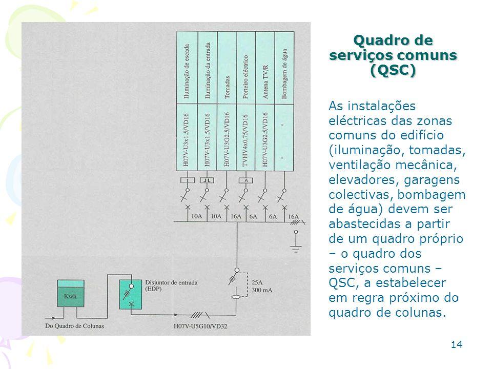 14 Quadro de serviços comuns (QSC) As instalações eléctricas das zonas comuns do edifício (iluminação, tomadas, ventilação mecânica, elevadores, garag