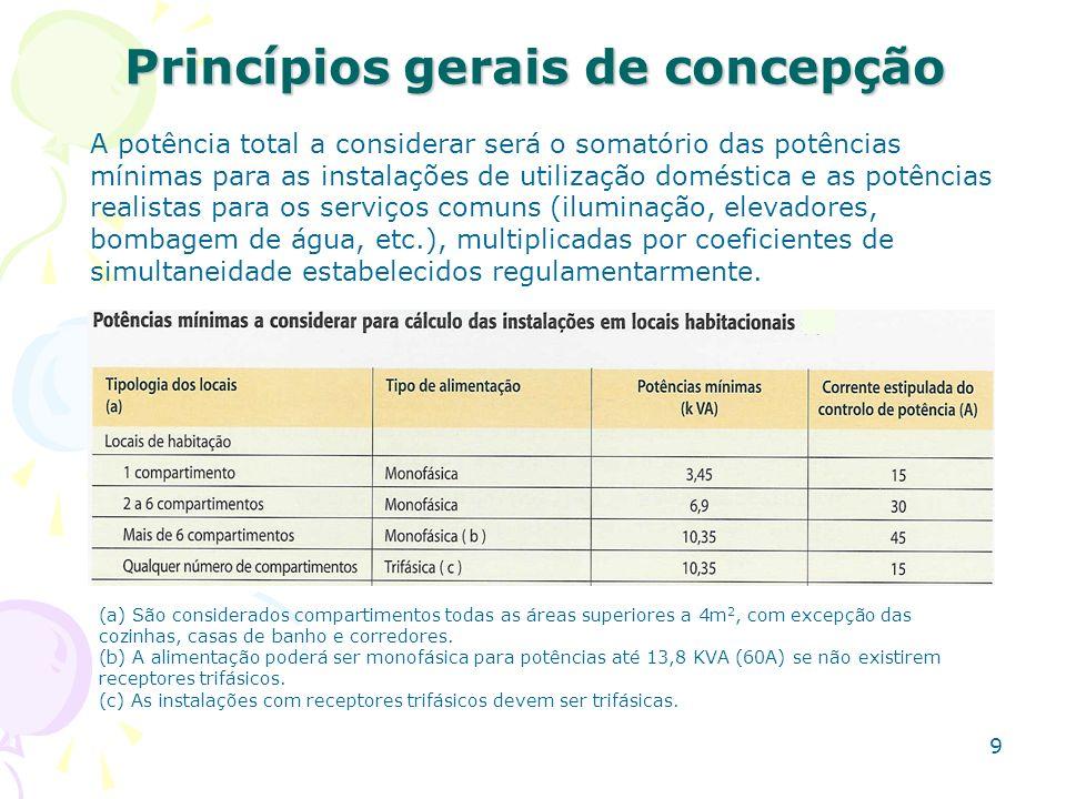 9 Princípios gerais de concepção A potência total a considerar será o somatório das potências mínimas para as instalações de utilização doméstica e as