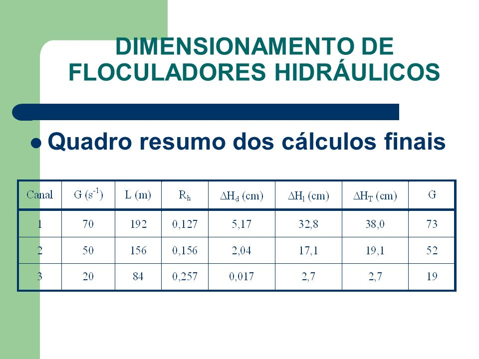 Quadro resumo dos cálculos finais DIMENSIONAMENTO DE FLOCULADORES HIDRÁULICOS