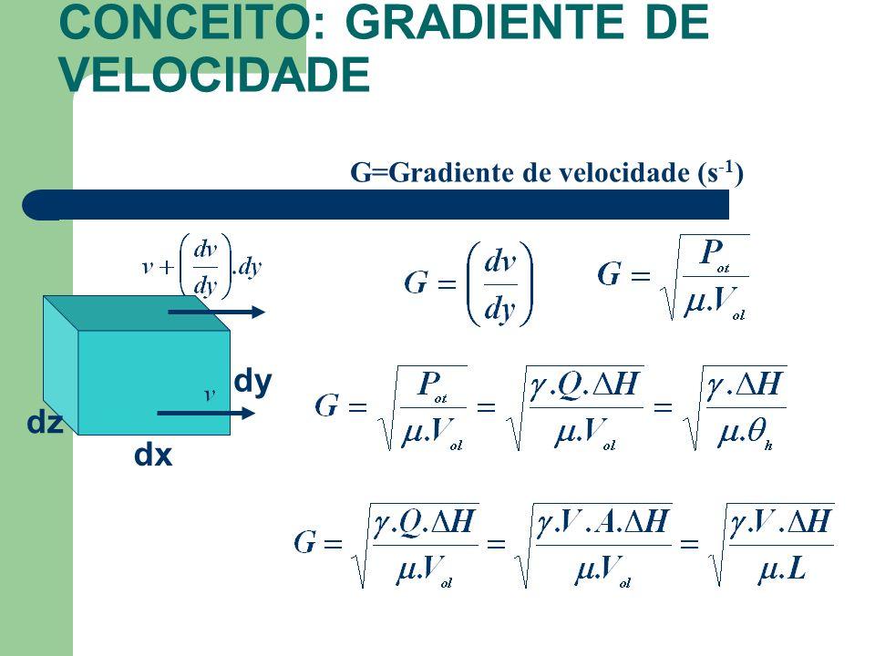 G=Gradiente de velocidade (s -1 ) CONCEITO: GRADIENTE DE VELOCIDADE dx dy dz